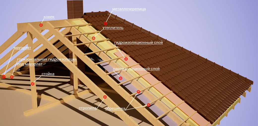 stage-roof