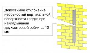 Технические требования к кирпичной кладке